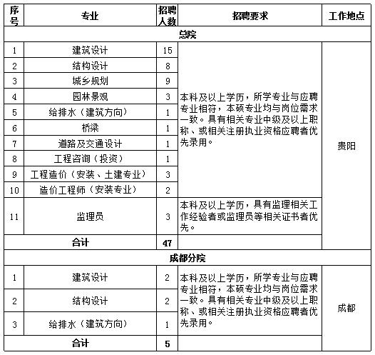 2021年贵州省建筑设计研究院招聘52人公告