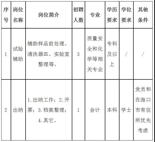 2021年中国热带农业科学院分析测试中心就业见习岗位人员招聘公告