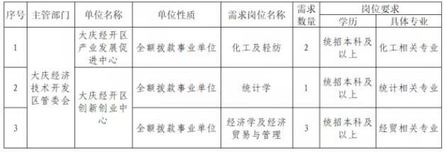 2021年黑龙江大庆经开区人才引进补充公告