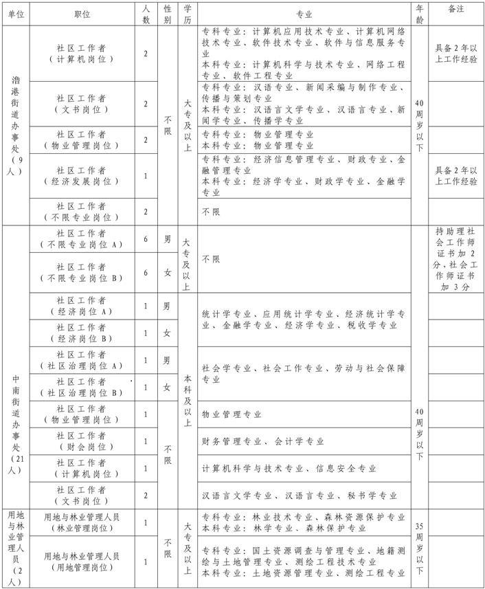 2021年安徽芜湖弋江区编外聘用工作人员招聘公告