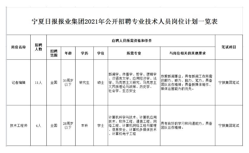 2021年宁夏日报报业集团招聘专业技术人员公告
