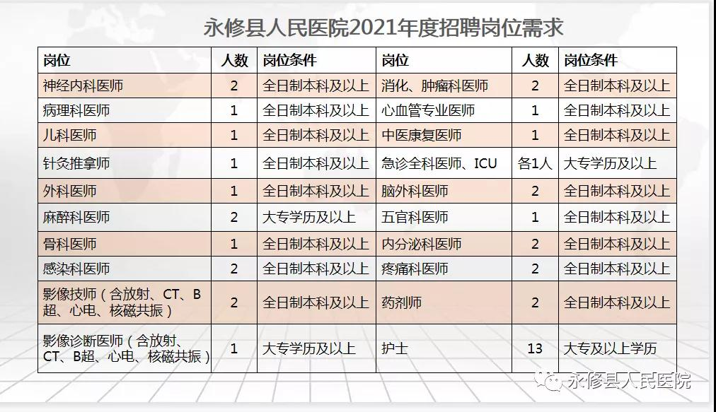2021年江西九江市永修县人民医院招聘42人公告