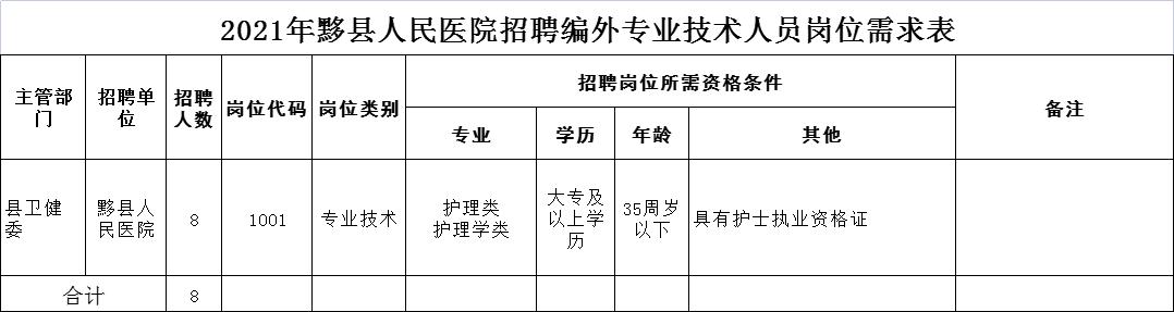 2021年安徽黄山黟县人民医院招聘编外专业技术人员8人公告